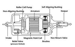 Python Injection, Inc. 712-312 Precision Remanufactured OEM Fuel Pump